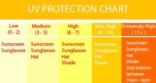 UV Protection Chart